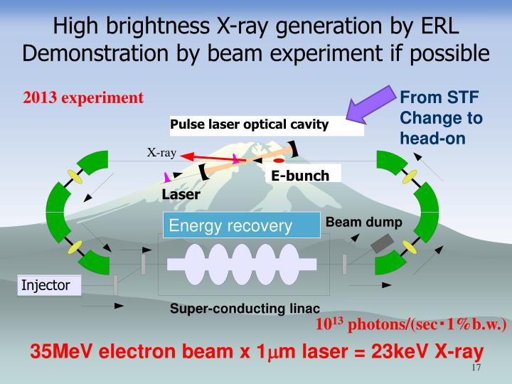 High brightness X-ray generation by ERL