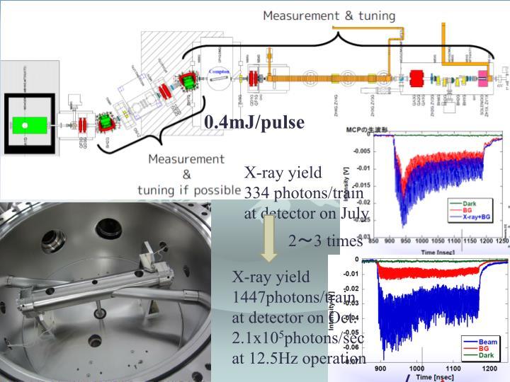 0.4mJ/pulse