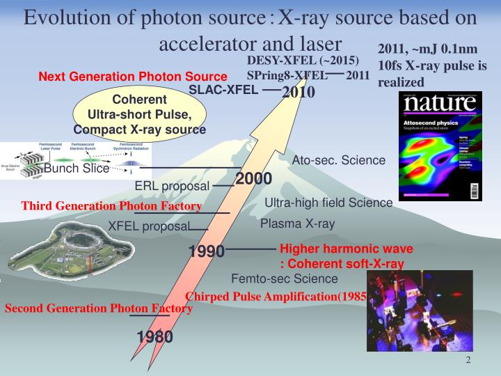 Evolution of photon source