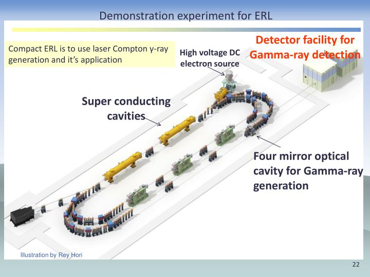 Demonstration experiment for ERL