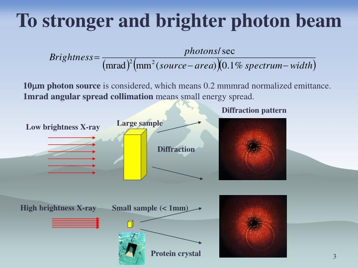 To stronger and brighter photon beam