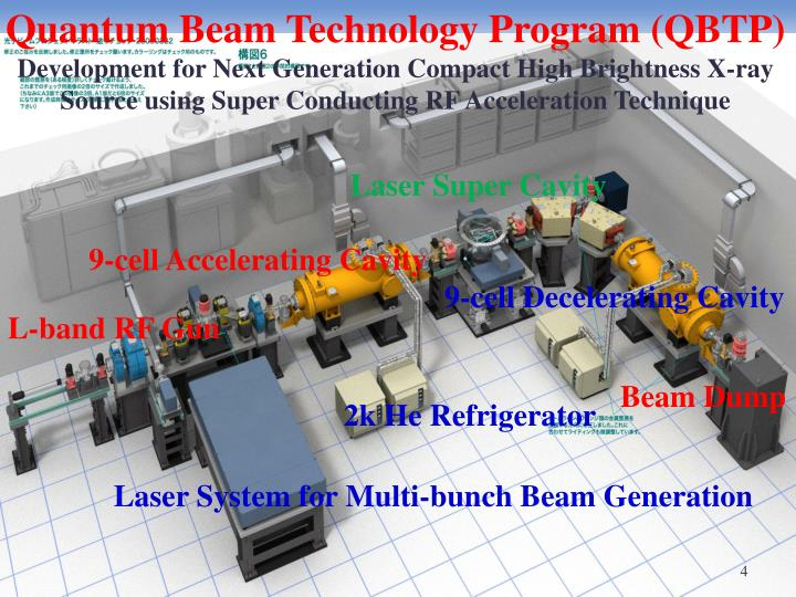 Quantum Beam Technology Program (QBTP)