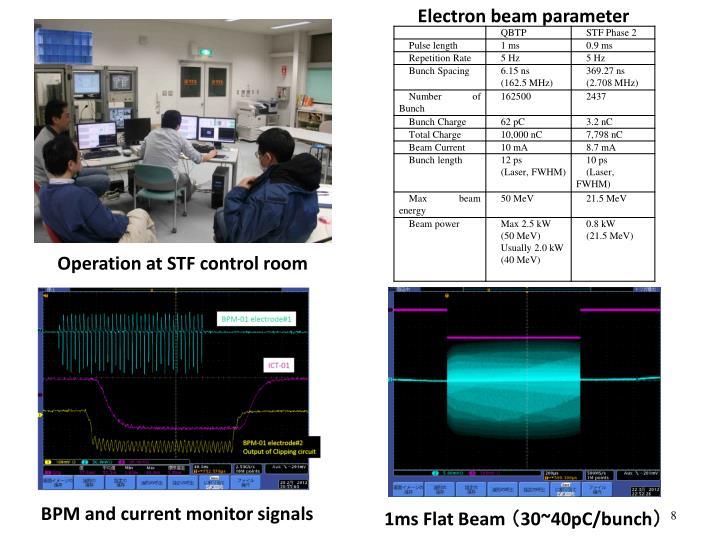 Electron beam parameter