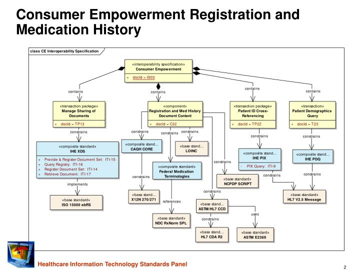 Consumer empowerment registration and medication history1