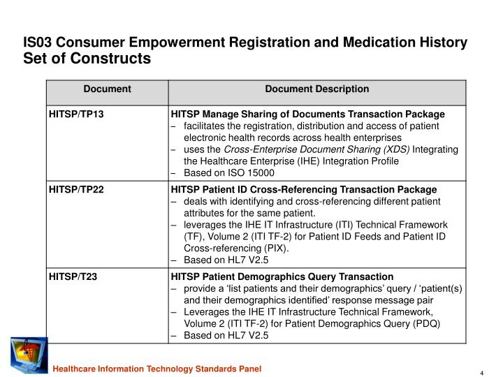 IS03 Consumer Empowerment Registration and Medication History
