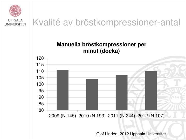 Kvalité av bröstkompressioner-antal