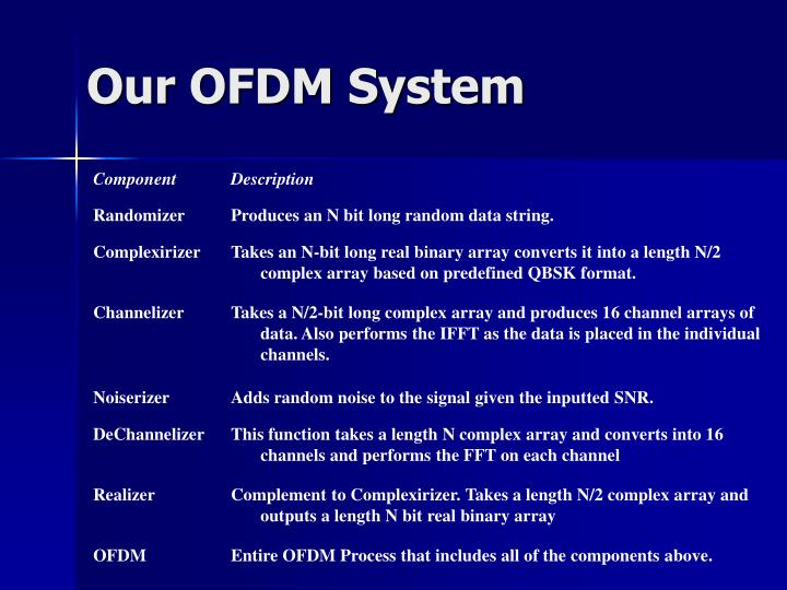 Our OFDM System