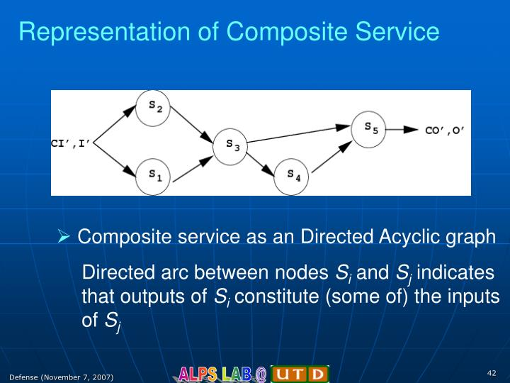 Representation of Composite Service