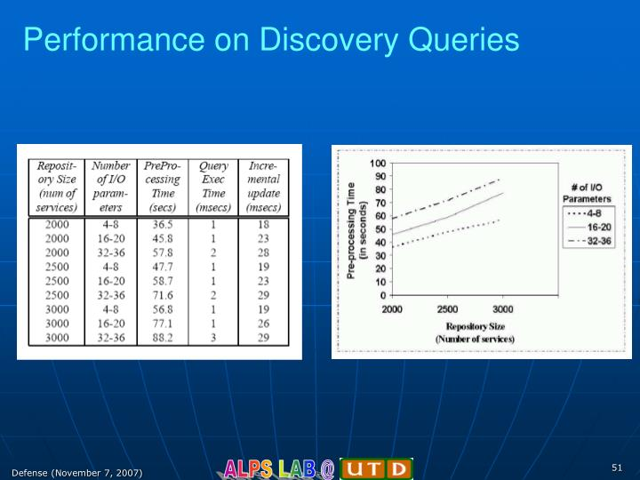Performance on Discovery Queries