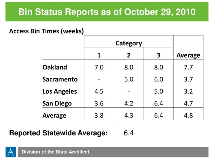 Bin Status Reports as of October 29, 2010