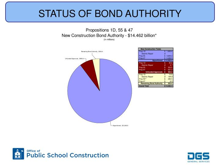 Status of bond authority