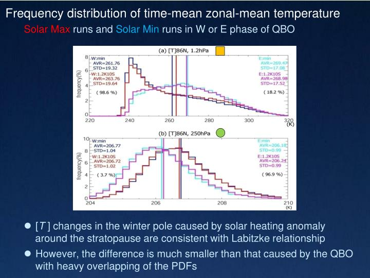 Frequency distribution of time-mean zonal-mean temperature