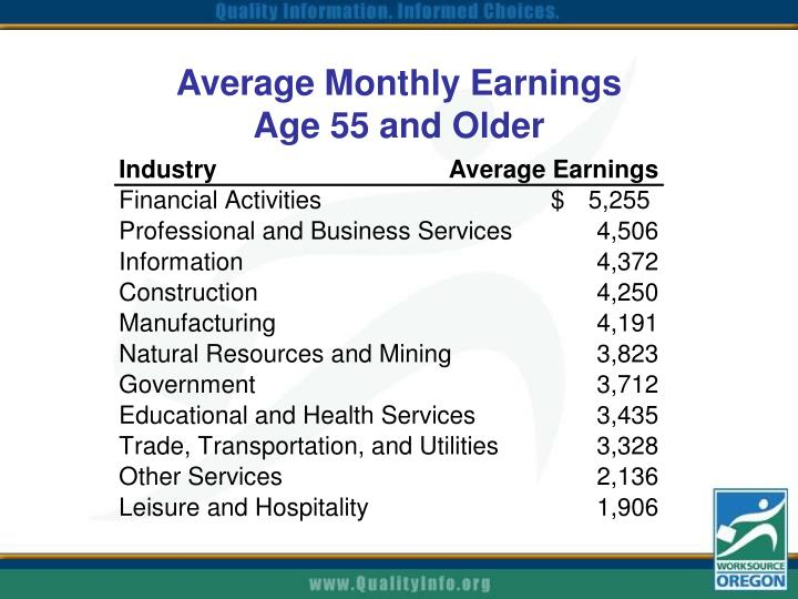Average Monthly Earnings