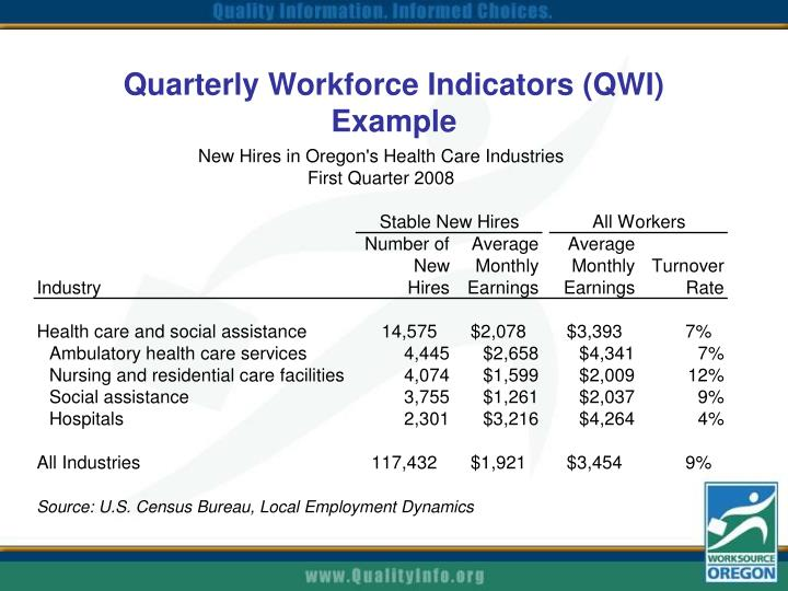 Quarterly Workforce Indicators (QWI) Example