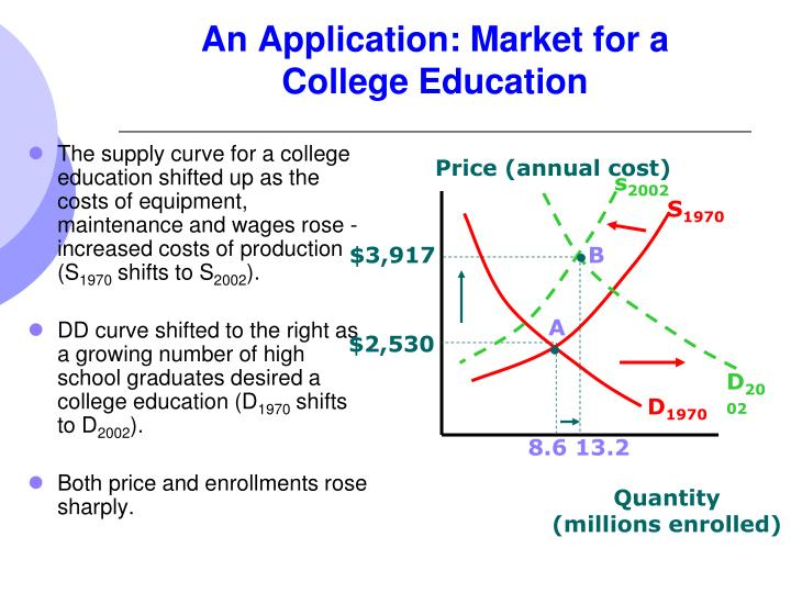 An Application: Market for a College Education