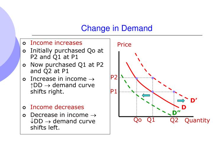 Change in Demand