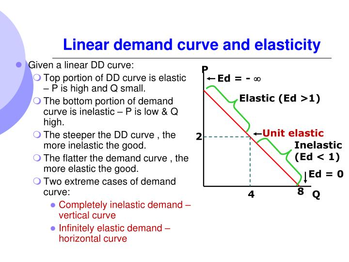 Linear demand curve and elasticity