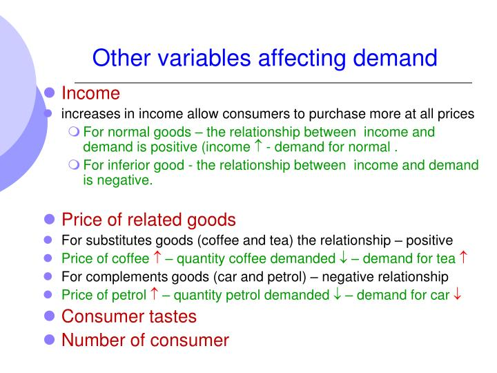 Other variables affecting demand
