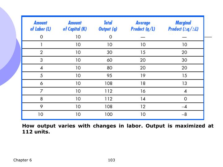 How output varies with changes in labor. Output is maximized at 112 units.