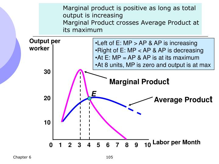 Marginal Produc