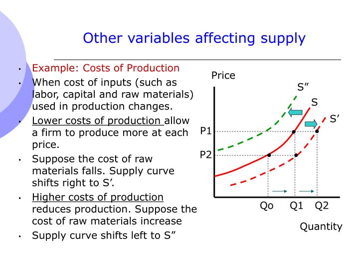 Other variables affecting supply