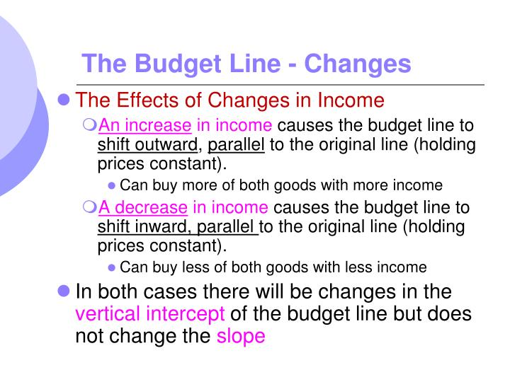 The Budget Line - Changes