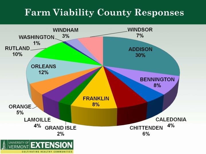 Farm Viability County Responses