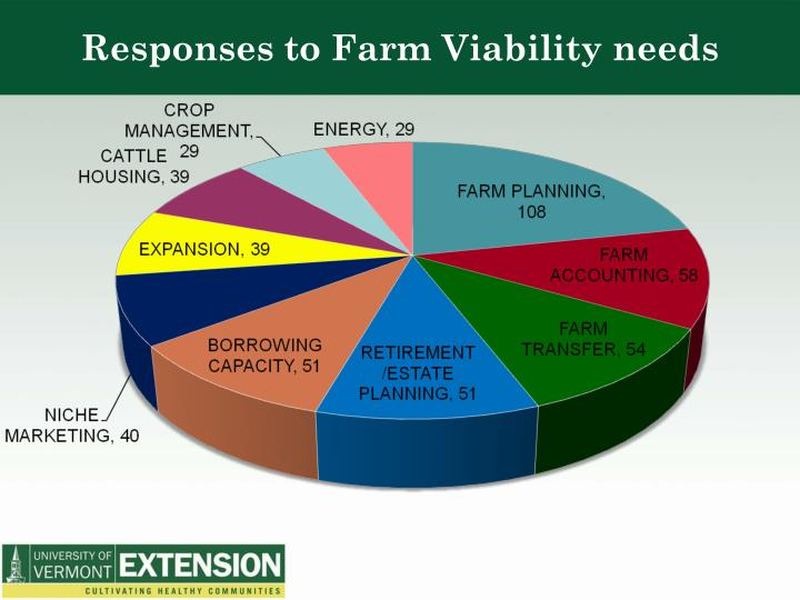 Responses to Farm Viability needs