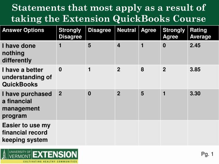 Statements that most apply as a result of taking the Extension QuickBooks Course