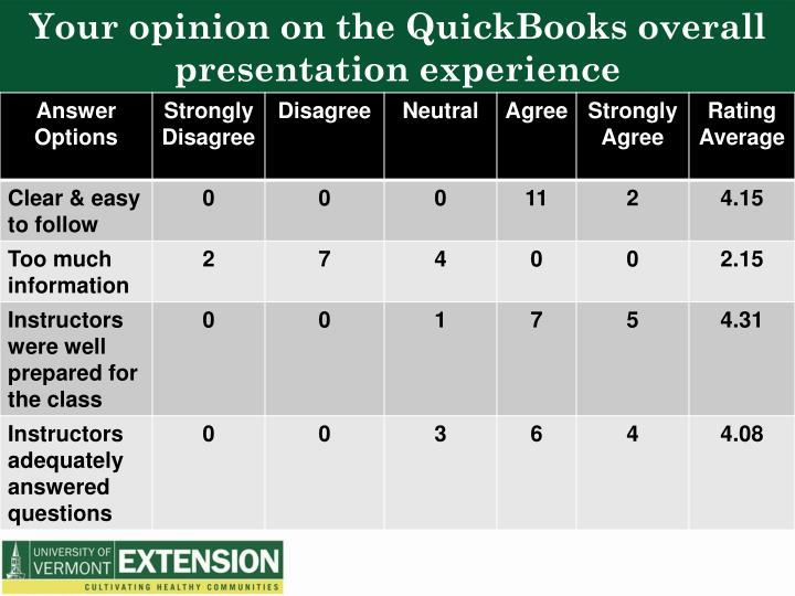 Your opinion on the QuickBooks overall presentation experience