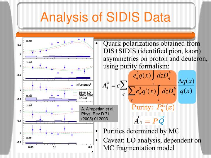 Analysis of SIDIS Data
