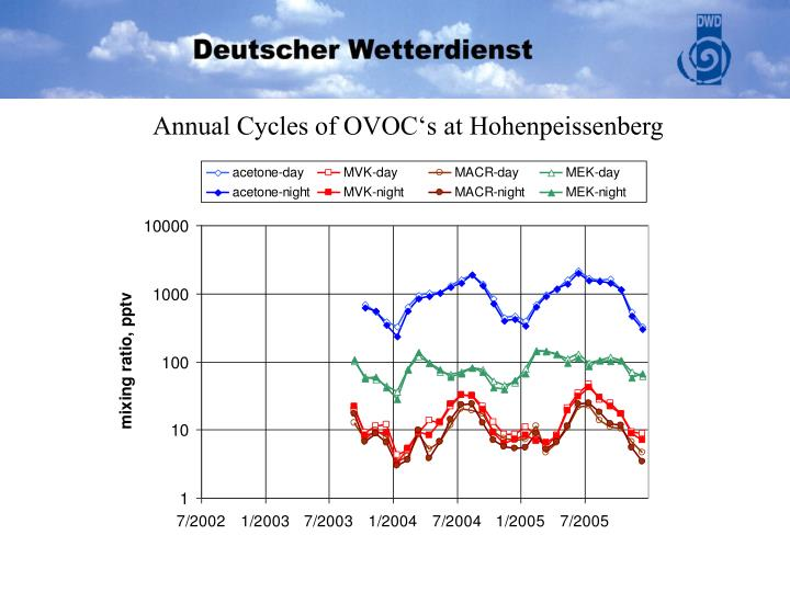 Annual Cycles of OVOC's at Hohenpeissenberg