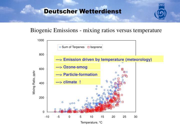 Biogenic Emissions - mixing ratios versus temperature