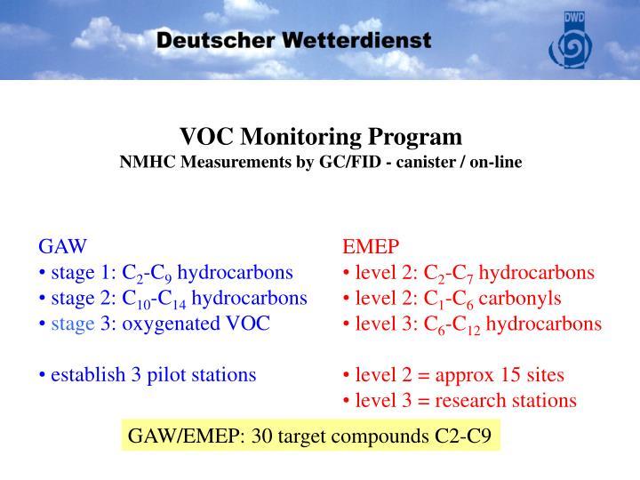 VOC Monitoring Program
