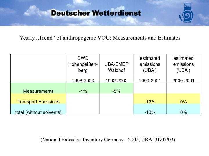 "Yearly ""Trend"" of anthropogenic VOC: Measurements and Estimates"