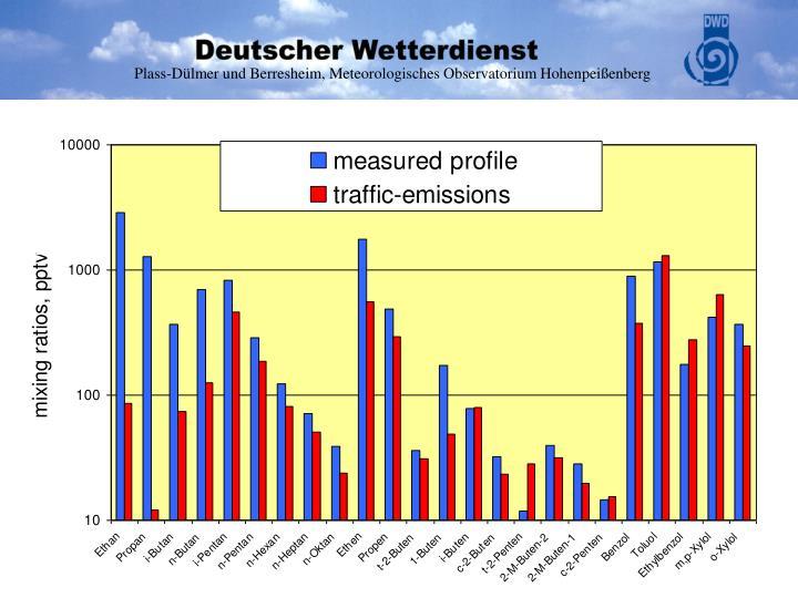 Plass-Dülmer und Berresheim, Meteorologisches Observatorium Hohenpeißenberg