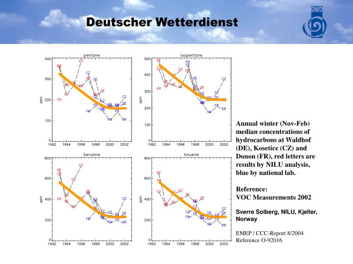 Annual winter (Nov-Feb) median concentrations of hydrocarbons at Waldhof (DE), Kosetice (CZ) and Donon (FR), red letters are results by NILU analysis, blue by national lab.