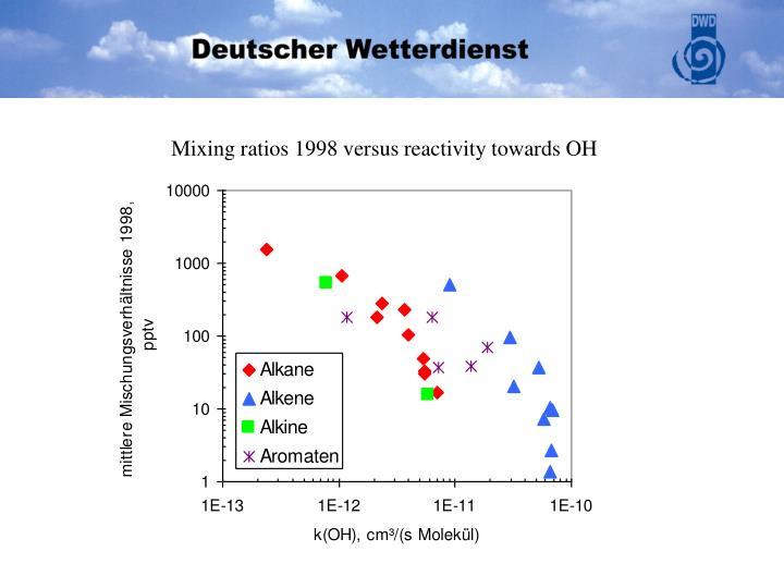 Mixing ratios 1998 versus reactivity towards OH