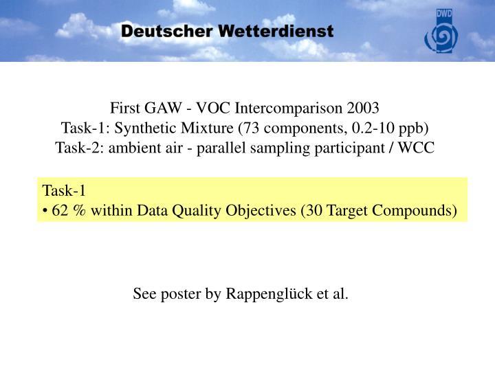 First GAW - VOC Intercomparison 2003