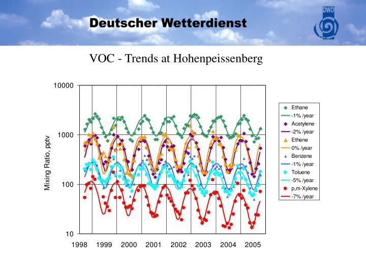 VOC - Trends at Hohenpeissenberg