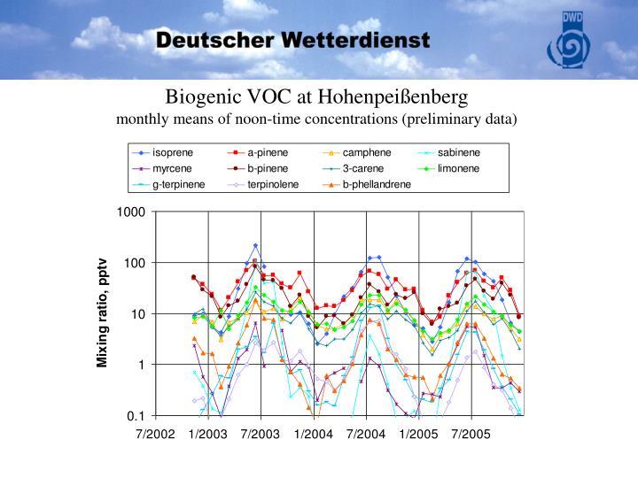 Biogenic VOC at Hohenpeißenberg