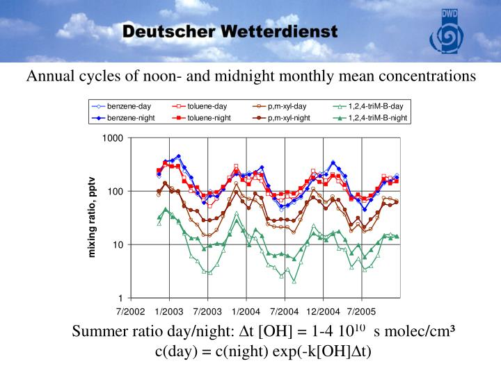 Annual cycles of noon- and midnight monthly mean concentrations