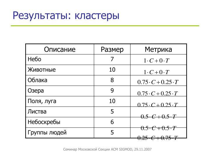 Результаты: кластеры