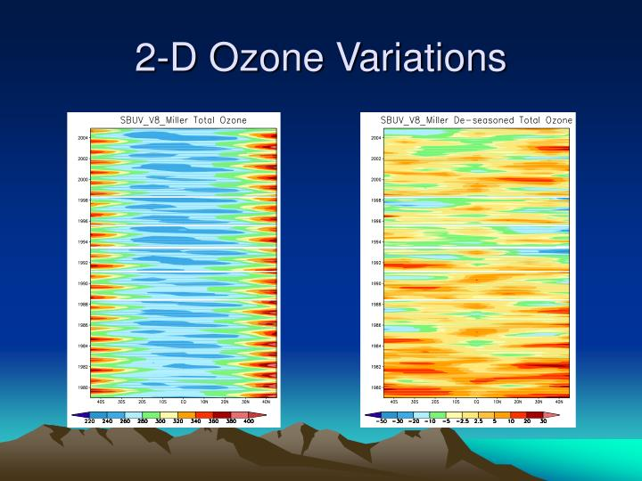 2-D Ozone Variations