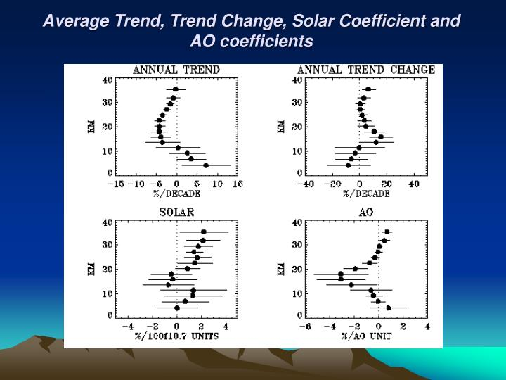Average Trend, Trend Change, Solar Coefficient and AO coefficients