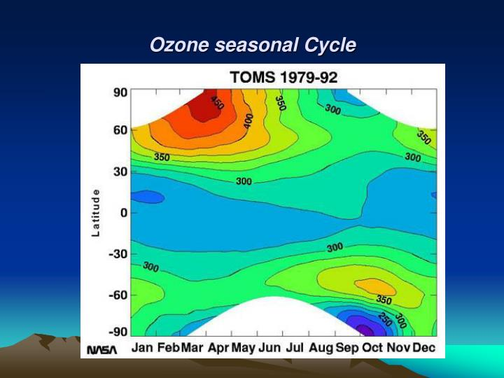 Ozone seasonal Cycle