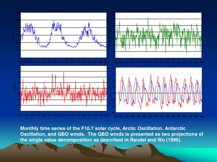 Monthly time series of the F10.7 solar cycle, Arctic Oscillation, Antarctic Oscillation, and QBO winds.  The QBO winds is presented as two projections of the single value decomposition as described in Randel and Wu (1996).