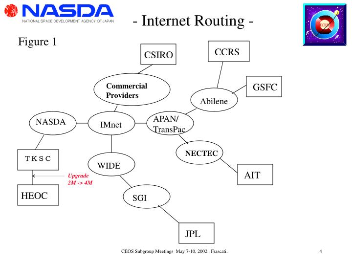 - Internet Routing -