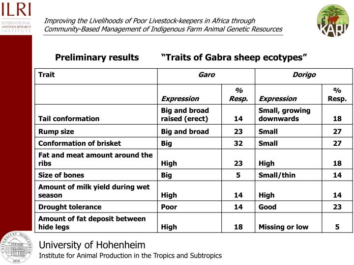 "Preliminary results""Traits of Gabra sheep ecotypes"""