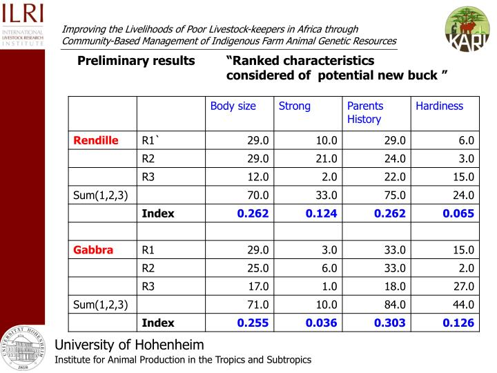 "Preliminary results""Ranked characteristics considered of  potential new buck"